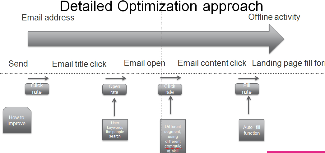 optimizationapproach